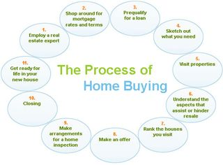 Process-of-buying